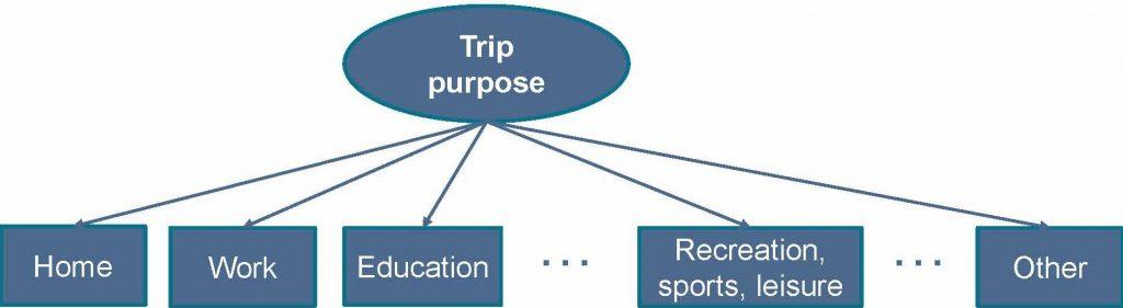 chart of Trip Purpose