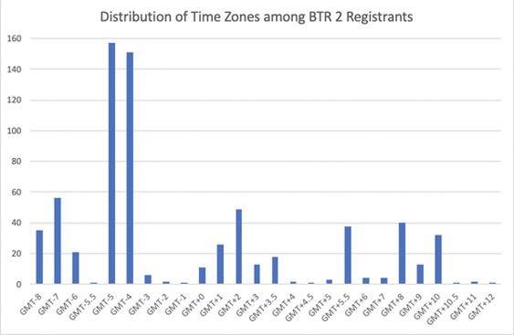 graph of time zones of BTR 2020 registrants