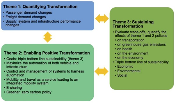 Graphic of three interconnected CATTS research themes