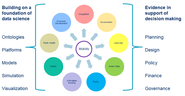 Mobility connections graphic